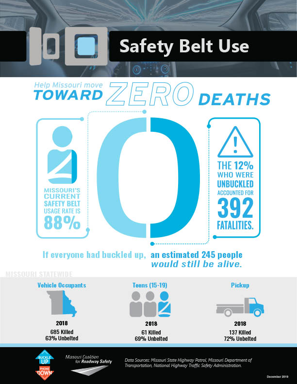 Buckle Up Phone Down Infographic